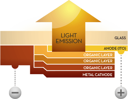 graphic-light-emission