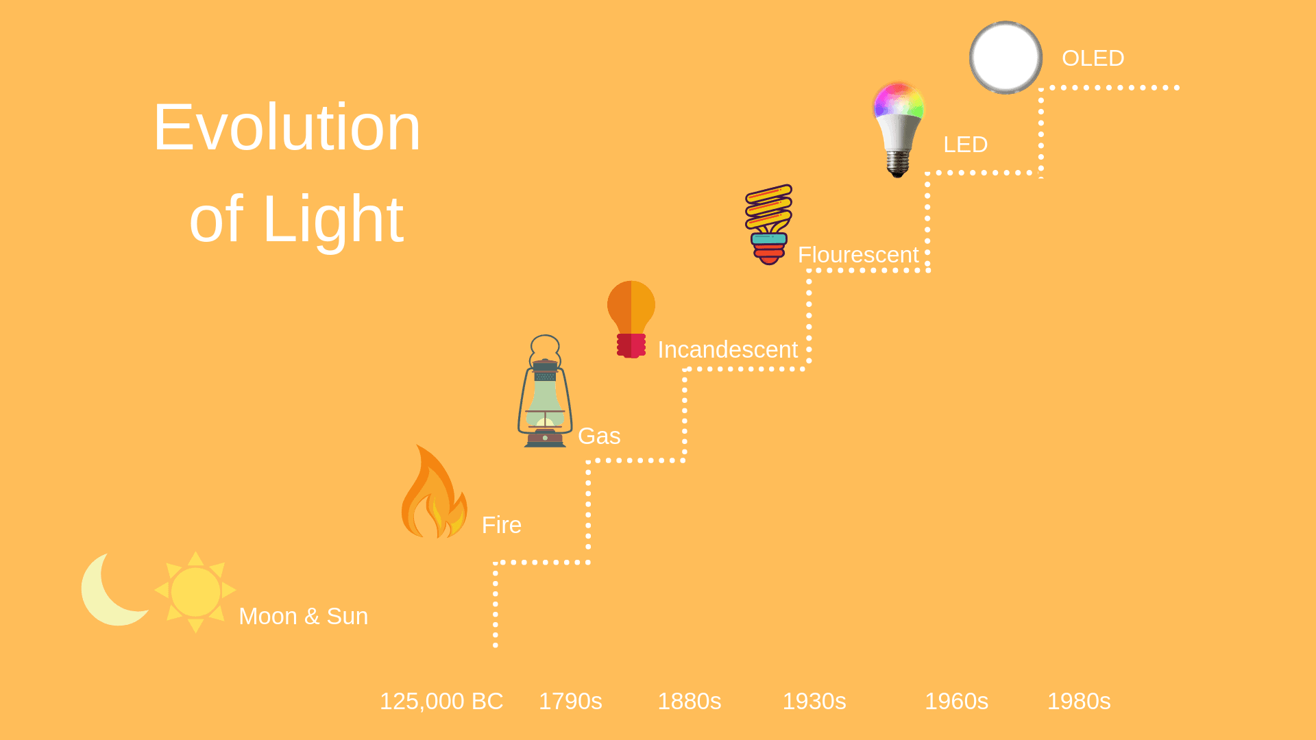Graphic of the evolution of light from fire to OLED