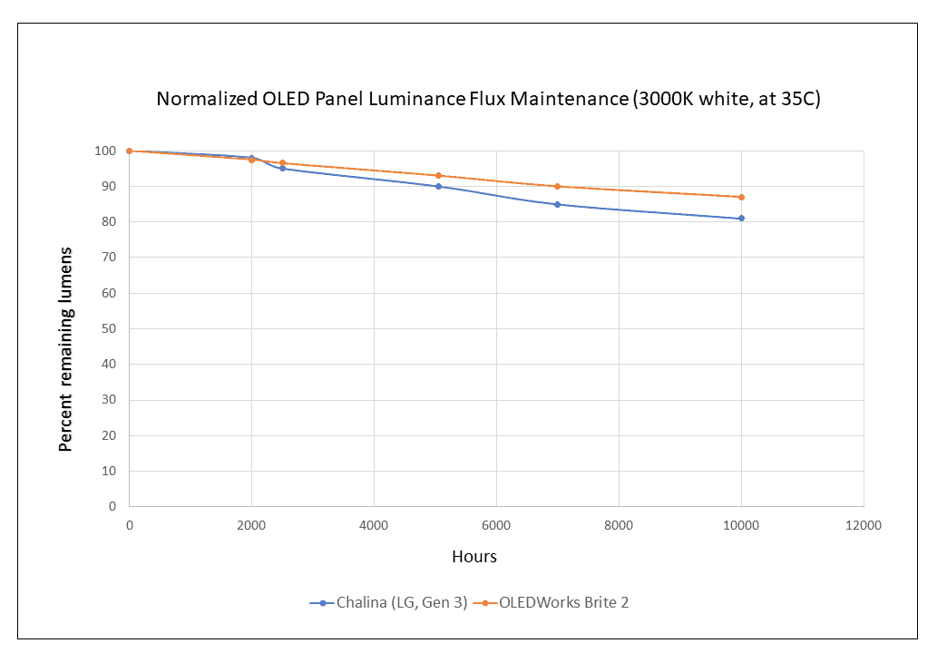 graph shows the light loss of OLED panels after 10k hours