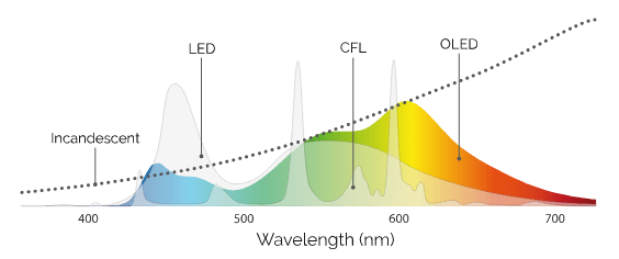 OLED wavelength and color chart