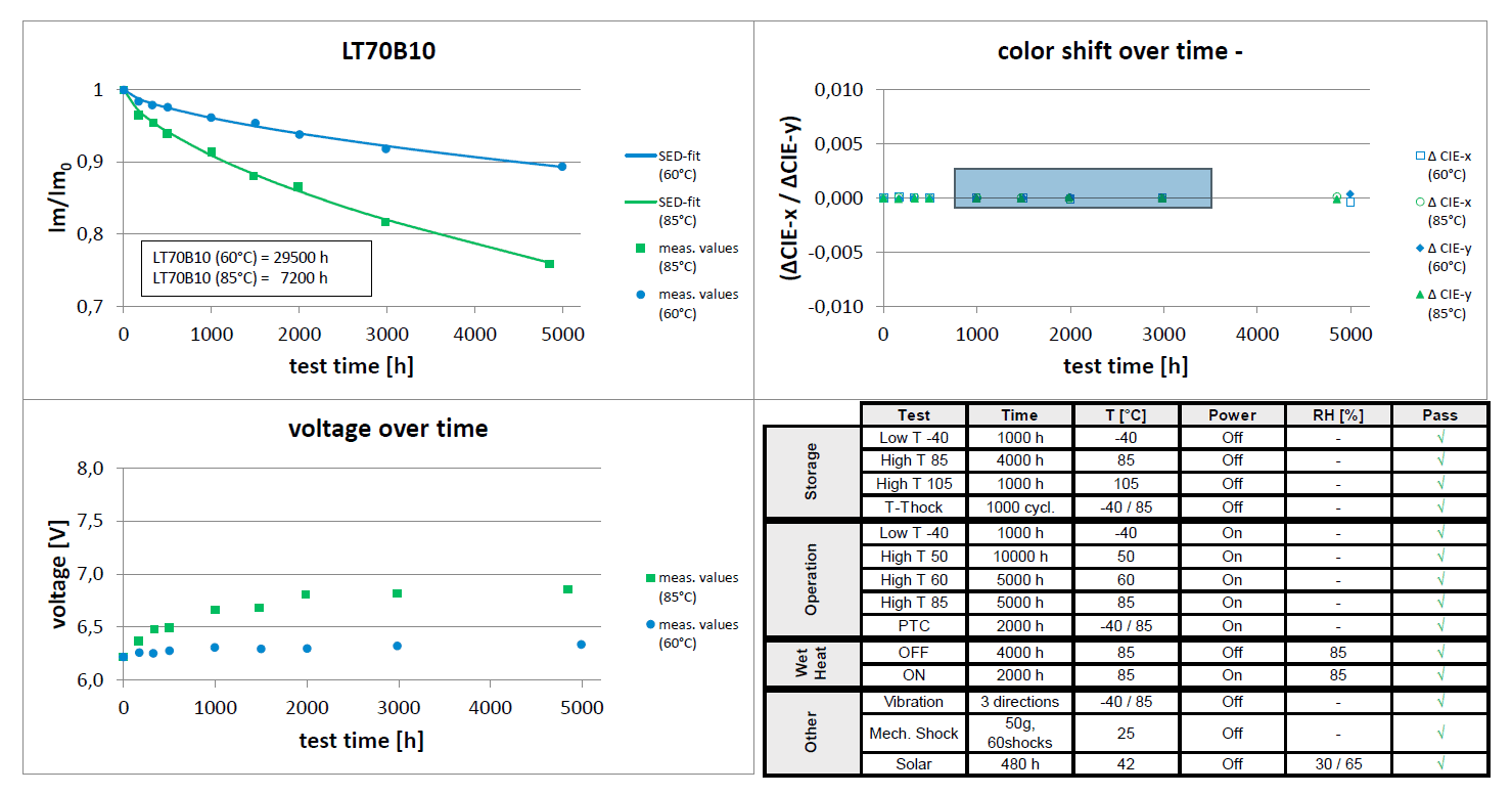 Luminance, colour and voltage maintenance chart