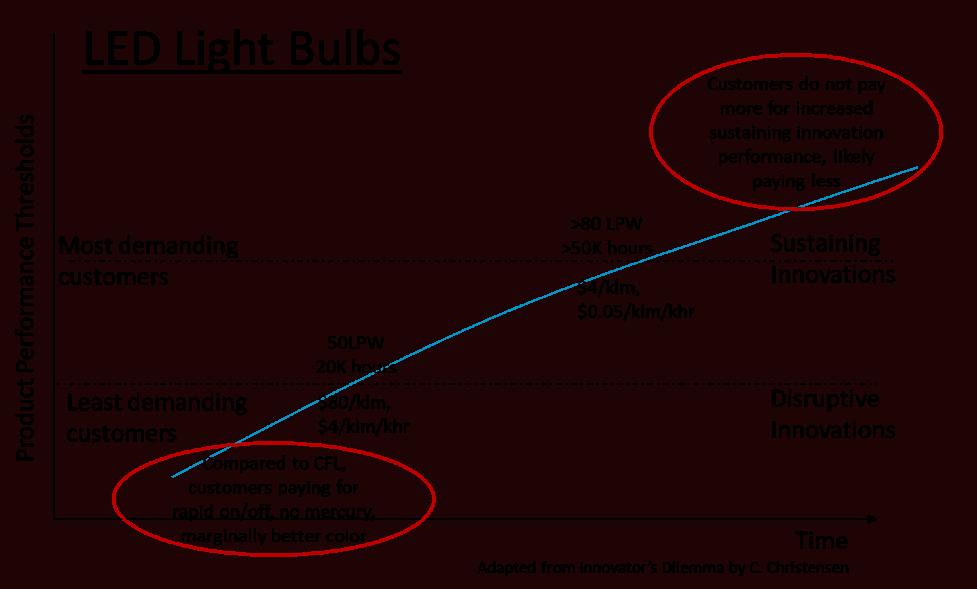 LEDs vs CFLs