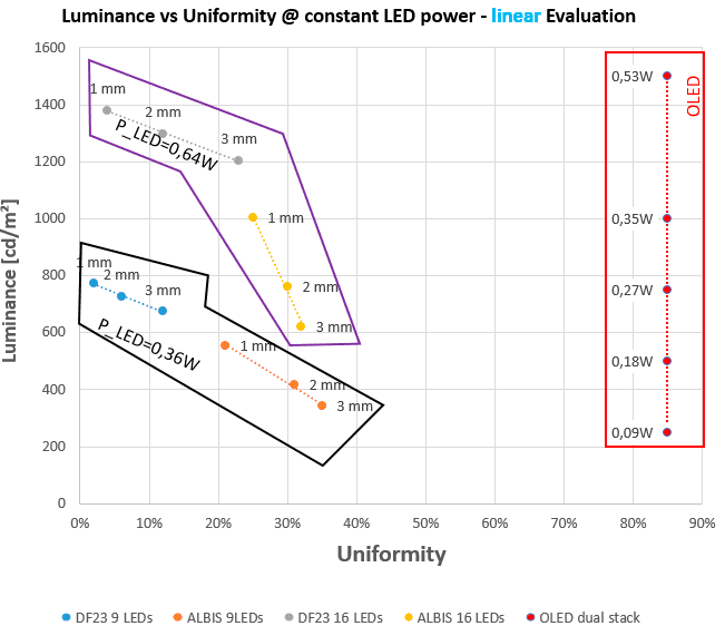 Uniformity vs Luminance chart, LED vs OLED