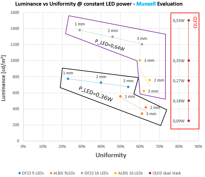 Luminance vs Uniformity chart, LED vs OLED