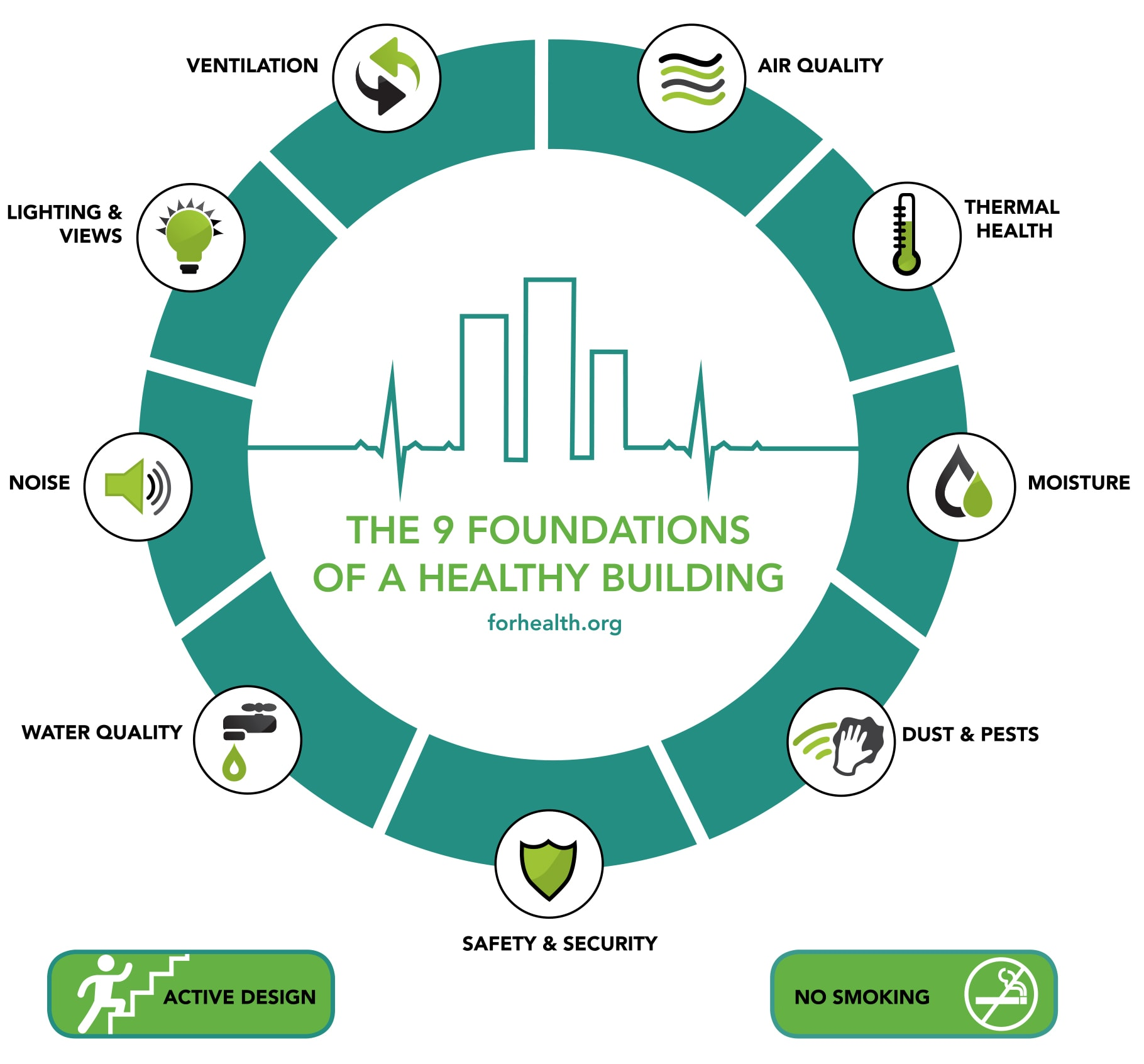 The 9 Foundations of Healthy Buildings | OLEDWorks