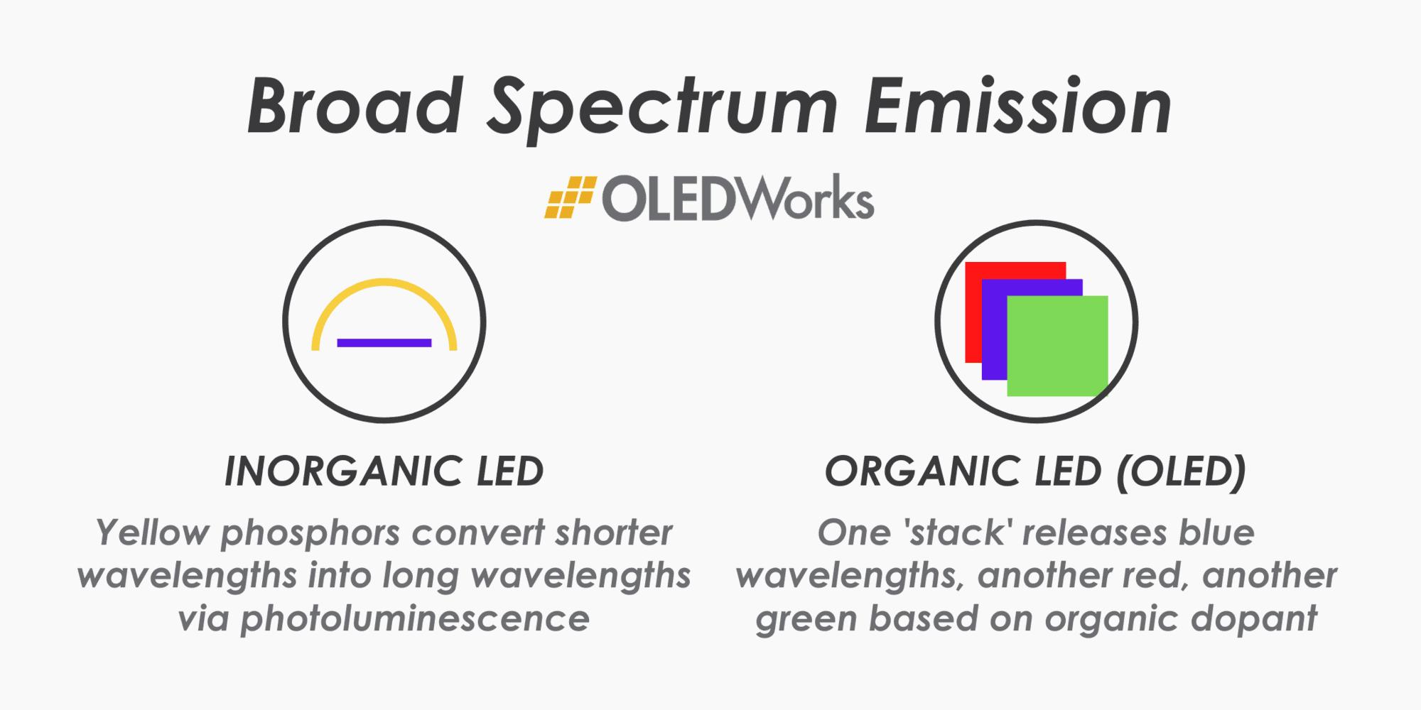OLED and LED Broad Spectrum Emission