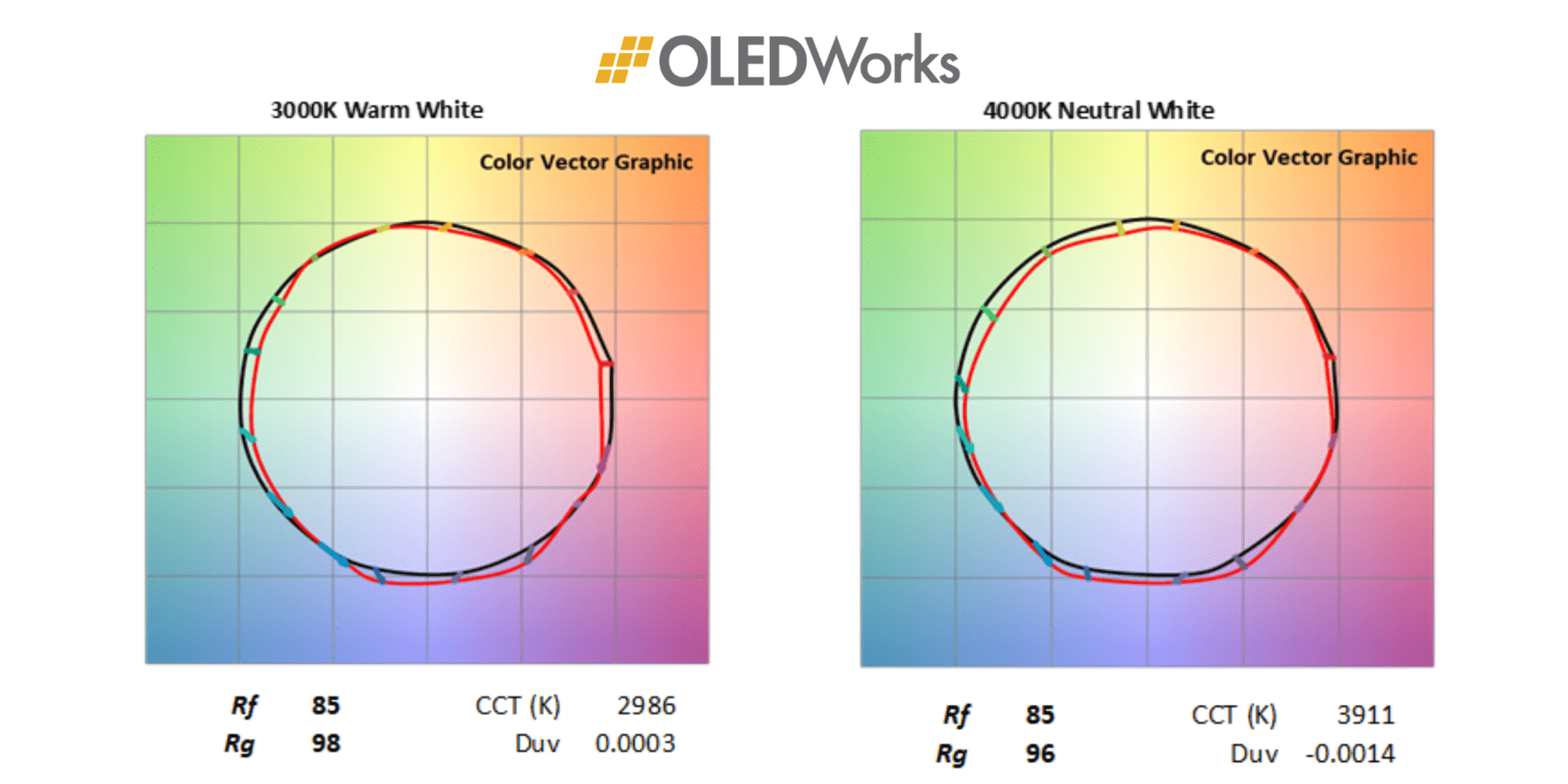 Brite 3 Color Vectors | OLEDWorks