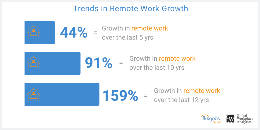 Trends In Remote Work (FlexJobs)